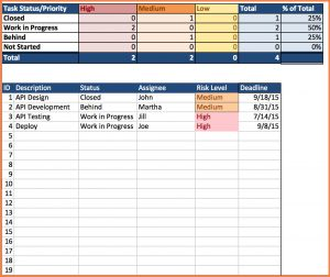 Project Management Spreadsheet Template Of 7 Project Management Spreadsheet Template Excel