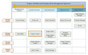 Project Management Spreadsheet Template or Project Management Spreadsheet Template Excel — Excelxo