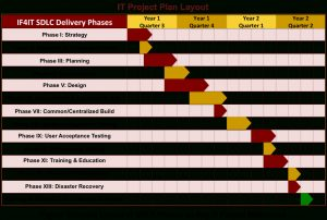 Project Plan Spreadsheet and Project Plan Spreadsheet Examples Pertaining to Sdlc Based It Project Plan Layout Project Plan